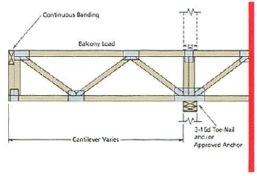 Cantilever floor truss
