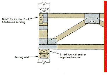 Typical Bottom Chord Bearing truss on Stud Wall.