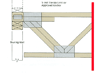Typical Top Chord Bearing truss