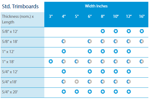 trimboard sizes